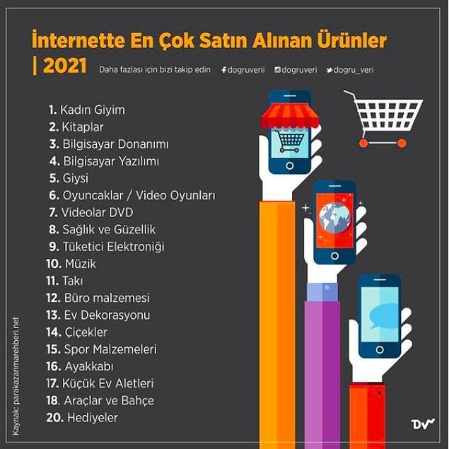 10. İnternette En Çok Satın Alınan Ürünler, 2021