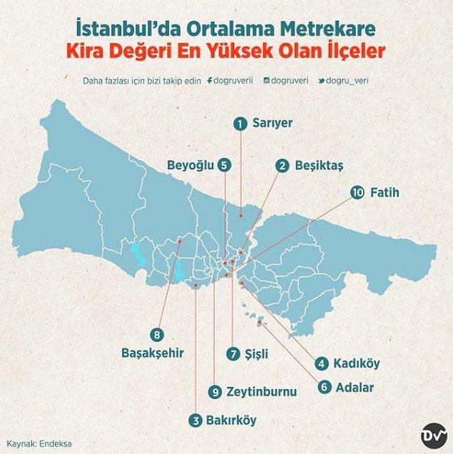 3. İstanbul'da Ortalama Metrekare Kira Değeri En Yüksek Olan İlçeler