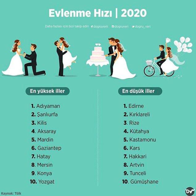 1. Evlenme Hızı, 2020