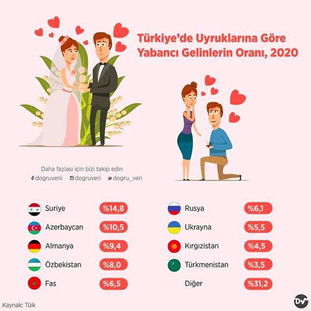 4. Türkiye'de Uyruklarına Göre Yabancı Gelinlerin Oranı, 2020