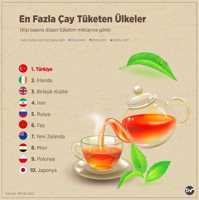 12. En Fazla Çay Tüketen Ülkeler