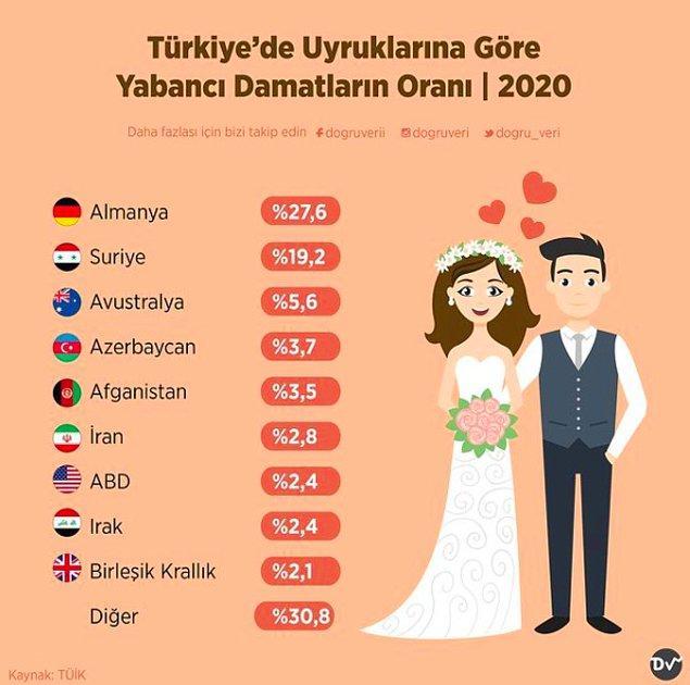 13. Türkiye'de Uyruklarına Göre Yabancı Damatların Oranı, 2020