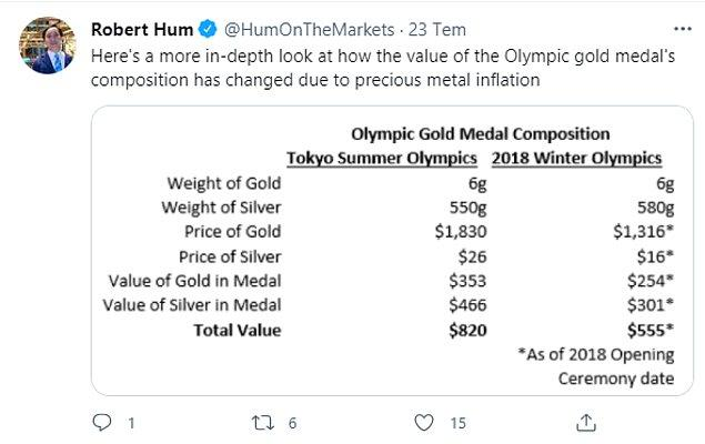 NBC New York, değerli metallerin enflasyon nedeniyle üç yıl öncesine göre çok daha değerli olduğunu bildirdi.