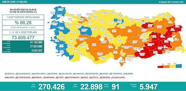 Türkiye'nin günlük korona tablosu ise şu şekilde 👇