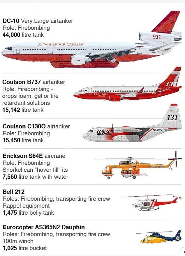 Hilal Hanım'la birlikte bilmeyenler için başlayalım: Bir kere Avustralya'nın her durum ve şart için ayrı özellikleri bulunan 100 hava aracından oluşan filosu var. Bakın bunlar onlar 👇