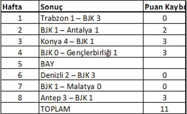 Peki Beşiktaş'ın bu ilk sekiz hafta içinde kaybettiği puan kaçtır? Hadi hep birlikte hatırlayalım:
