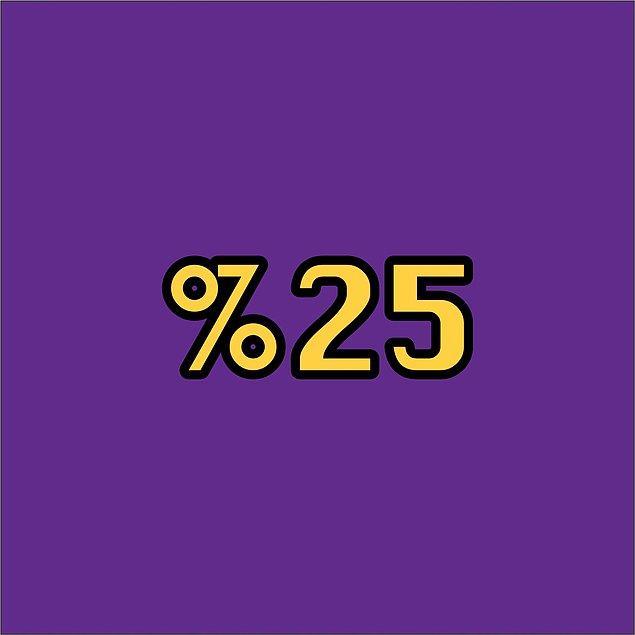 Verdiğin cevaplara göre senin kıskançlık seviyen %25!