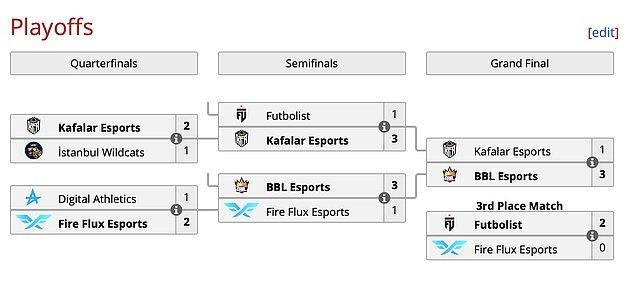 Finalde kazanan BBL Esports!