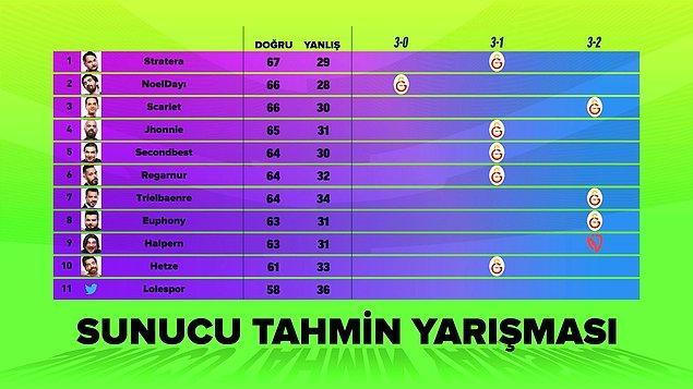 Serinin sunucularının tahminleri öyle ya da böyle Galatasaray Esports.