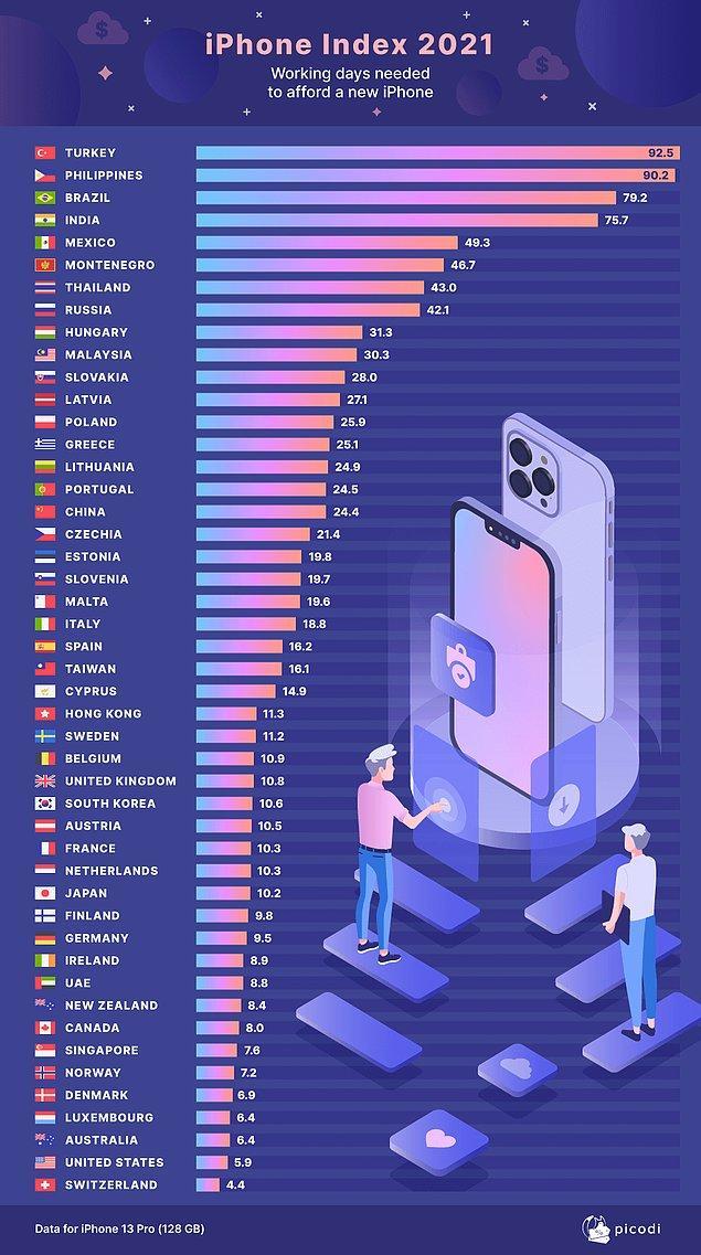 2. Apple yeni iPhone'u tanıtırken bizde de yeni vergiler ve astronomik kur farkı tanıtıldı. Dünyada bir telefon için en çok çalışması gereken ülkenin vatandaşlarıyız.