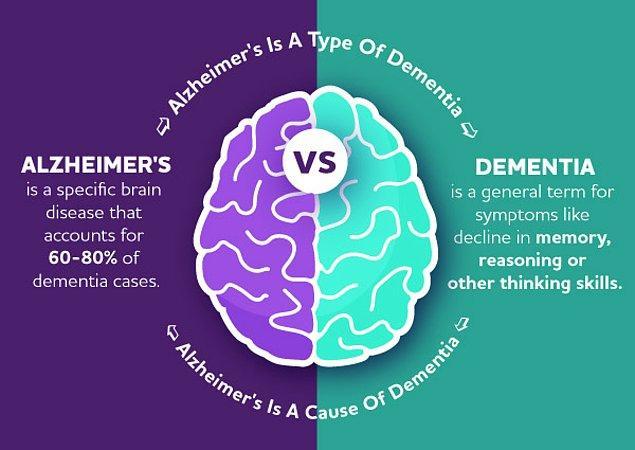 Alzheimer hastalığı Demans (bunama) tiplerinden biri. Özellikle yaşlı insanlarda yıkıcı etkilere sebep olabiliyor maalesef ki...