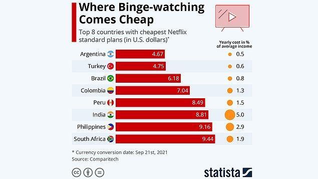 Yukarıdaki fiyatlar elbette bizlere pahalı gelse de bu 190 ülke arasında Türkiye, Netflix'in en ucuz olduğu 2. ülke seçildi.