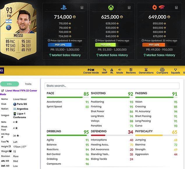1. Lionel Messi - 93 Rating