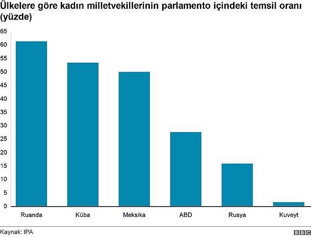 Yalnızca 5 ülkede kadın milletvekilleri çoğunlukta