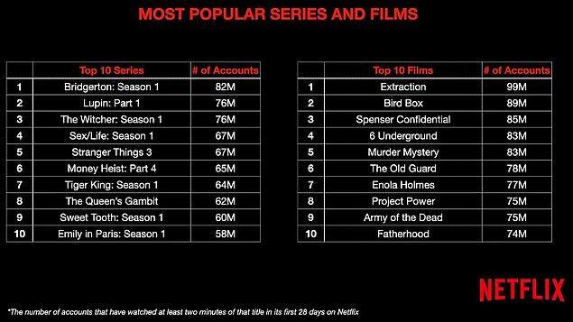 Netflix eski CEO'su ve Baş İçerik Sorumlusu Ted Sarandos'un açıkladığı verilere göre platformda en çok izlenen dizi 82 milyon izlenmeyle Bridgerton oluyor!