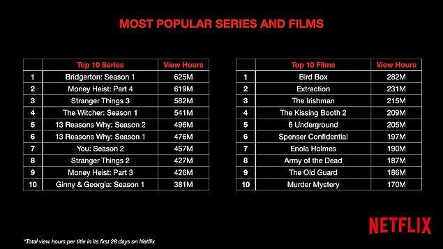 En çok izlenen dizi ve filmler '2 dakika' sınırlaması ile değerlendirildiği için bir de kullanıcıların en fazla vakit geçirdiği içerikleri derleyen Netflix, bir nevi izleyiciyi büyüsü altına alan yapımları şu şekilde sıraladı.