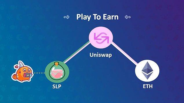 3. Axie Infinity'deki Play to Earn (Oyna Kazan) sistemi nasıl çalışıyor?