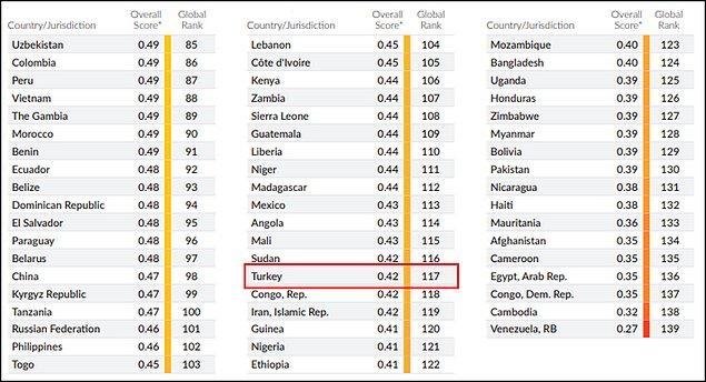 Türkiye, Mali ve Sudan'ın gerisinde, Kongo ve İran'ın hemen üstünde. 👇