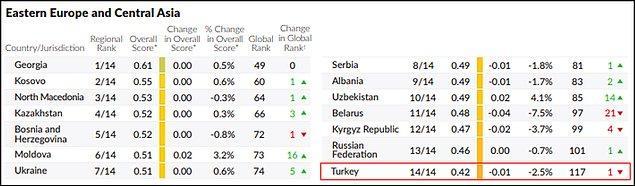 Ülkelerin bulundukları coğrafi bölgelere göre değerlendirildiği endekste ise Türkiye, geçen yıl olduğu gibi yine son sırada yer aldı. 👇