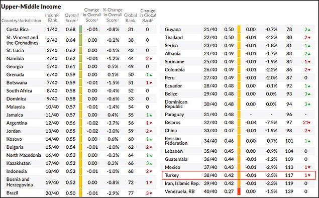 Gelir grubuna göre ülke sınıflandırmalarına bakıldığında ise Türkiye, orta üst gelir grubundaki 40 ülke arasında 38'inci sırada kendisine yer bulabildi. 👇