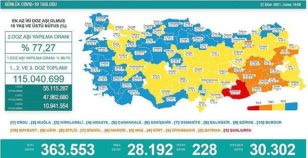Günün Tablosu: 228 Can Kaybı, 28 Bin 192 Yeni Vaka